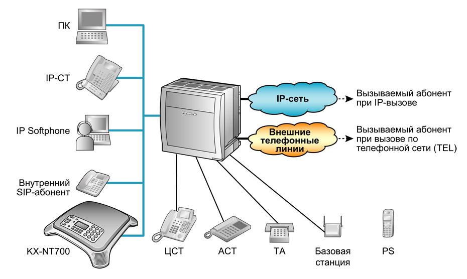 Это позволяет и. 1.При использовании режима IP-АТС конференц